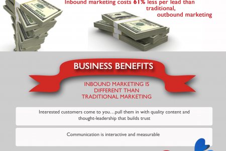 How to convince clients that they should be using inbound marketing Infographic