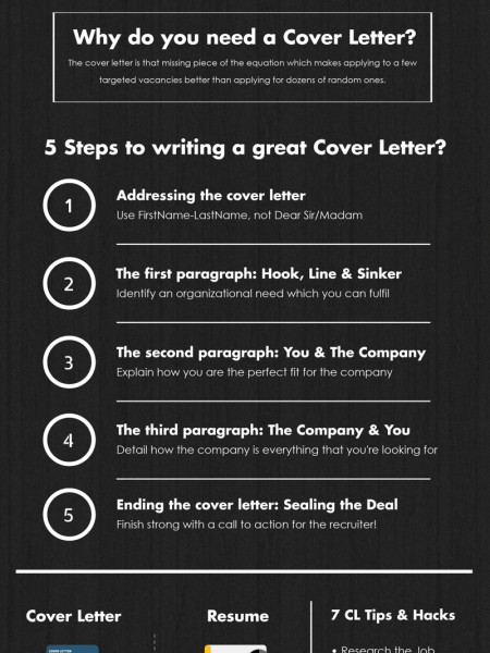 How to create a Cover Letter in 5 simple steps! Infographic