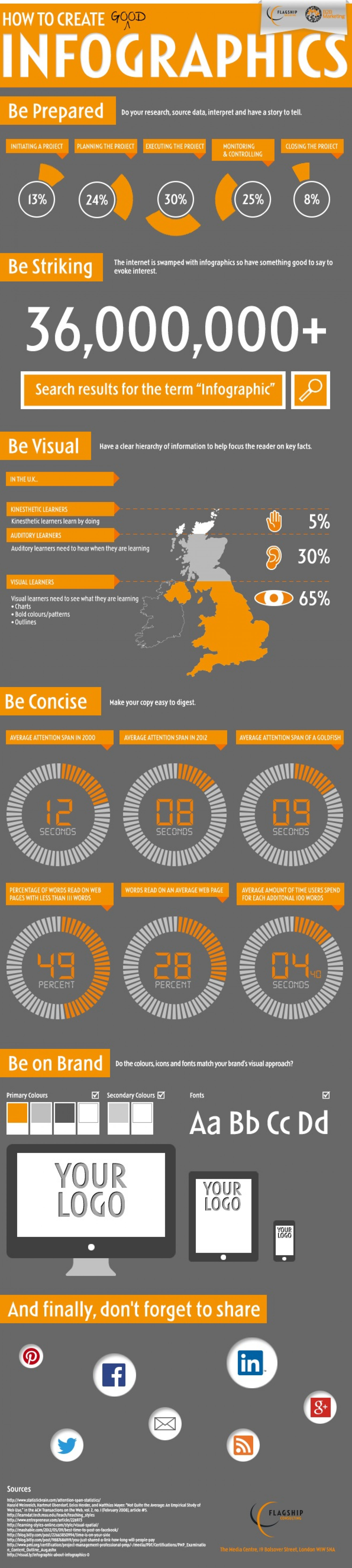 How to create a good infographic Infographic