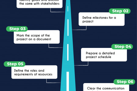How To Create a Right Project Plan? Infographic