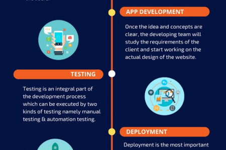 How To Create An App From Scratch  Infographic