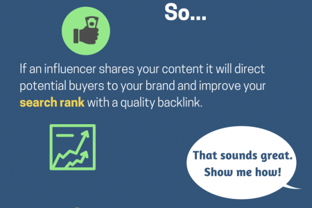 How to Create Content That Influencers Will Love to Share Infographic