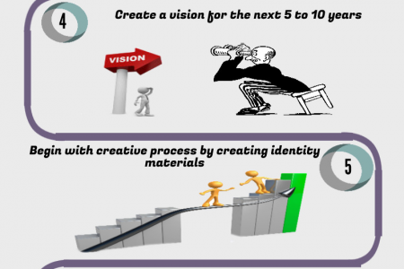 How To Create Corporate Identity Infographic