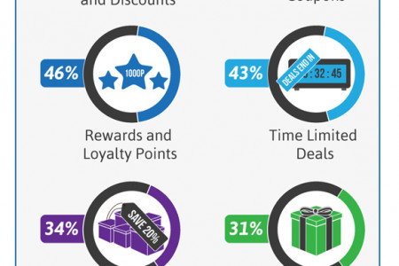 How to Create Effective E-commerce Product Pages  Infographic