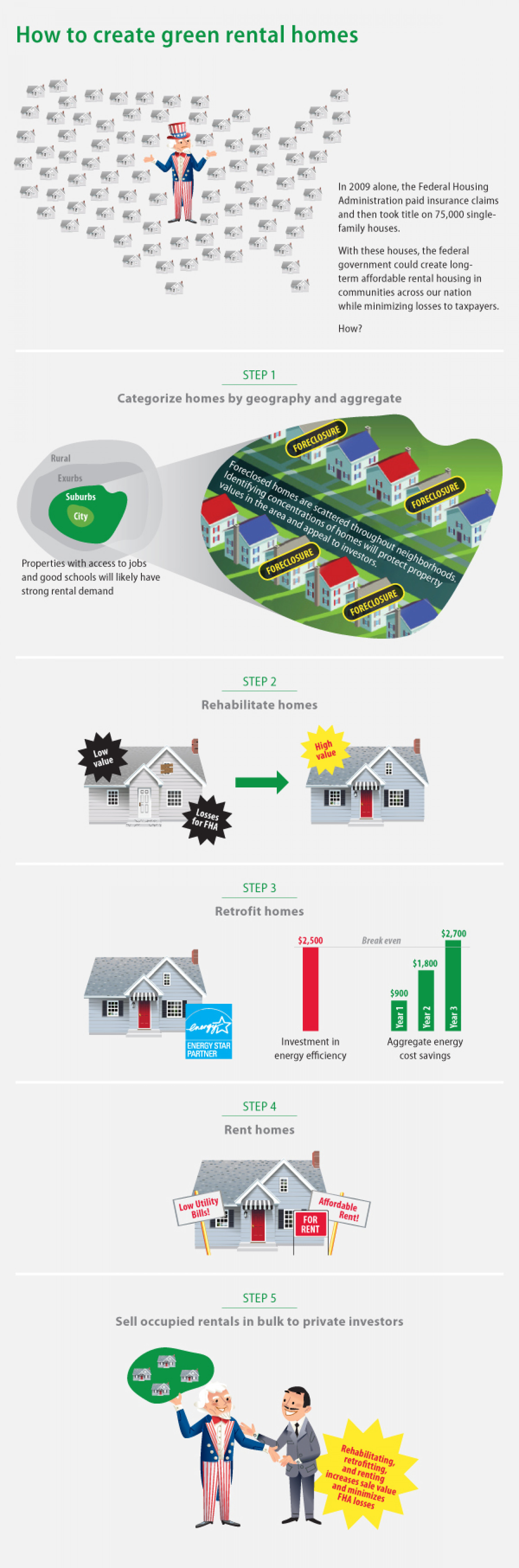 How to Create Green Rental Homes Infographic