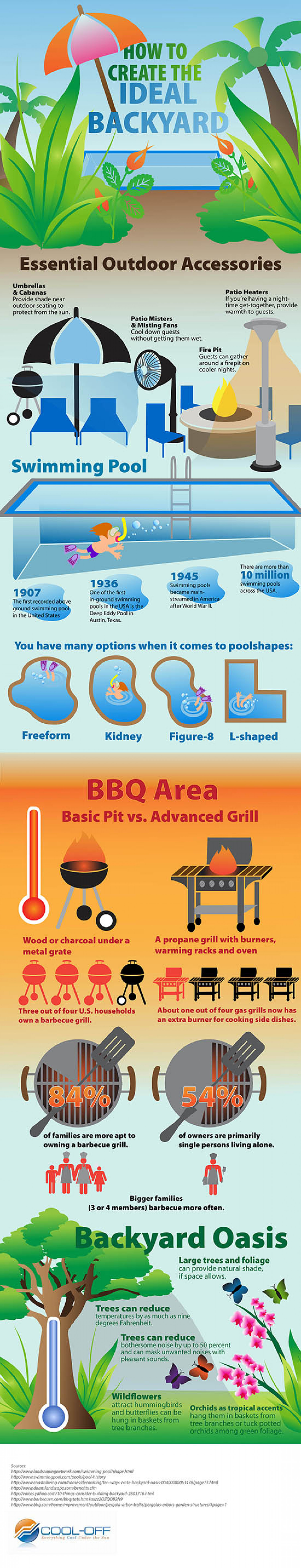 How to Create the Ideal Backyard Infographic
