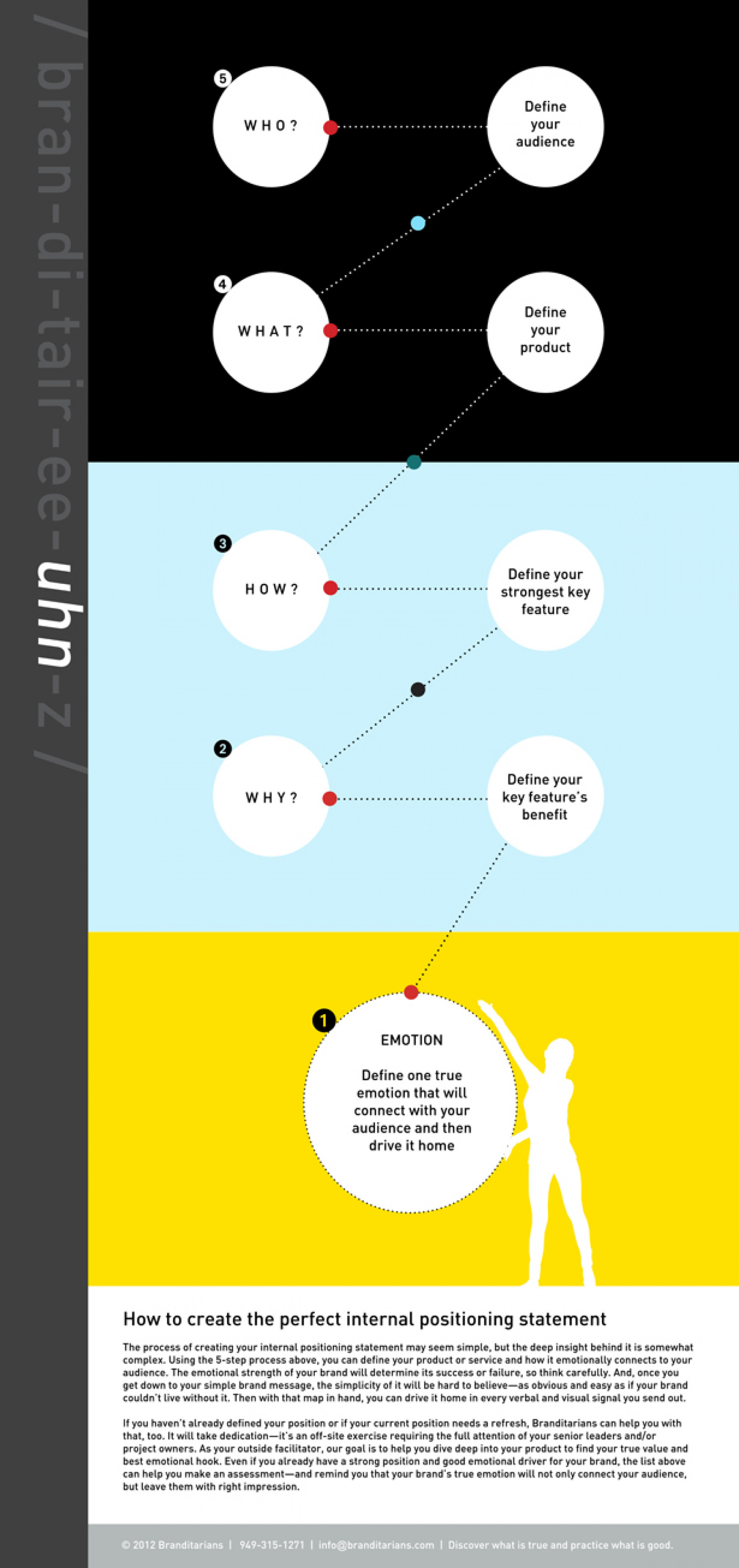 How to create the perfect internal positioning statement Infographic