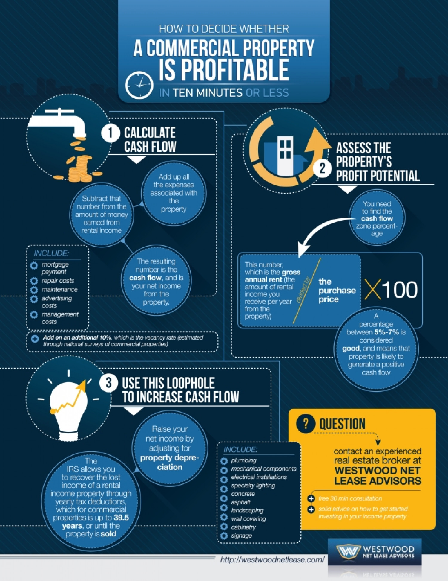 How to Decide Whether a Commercial Property is Profitable In Ten Minutes Or Less Infographic