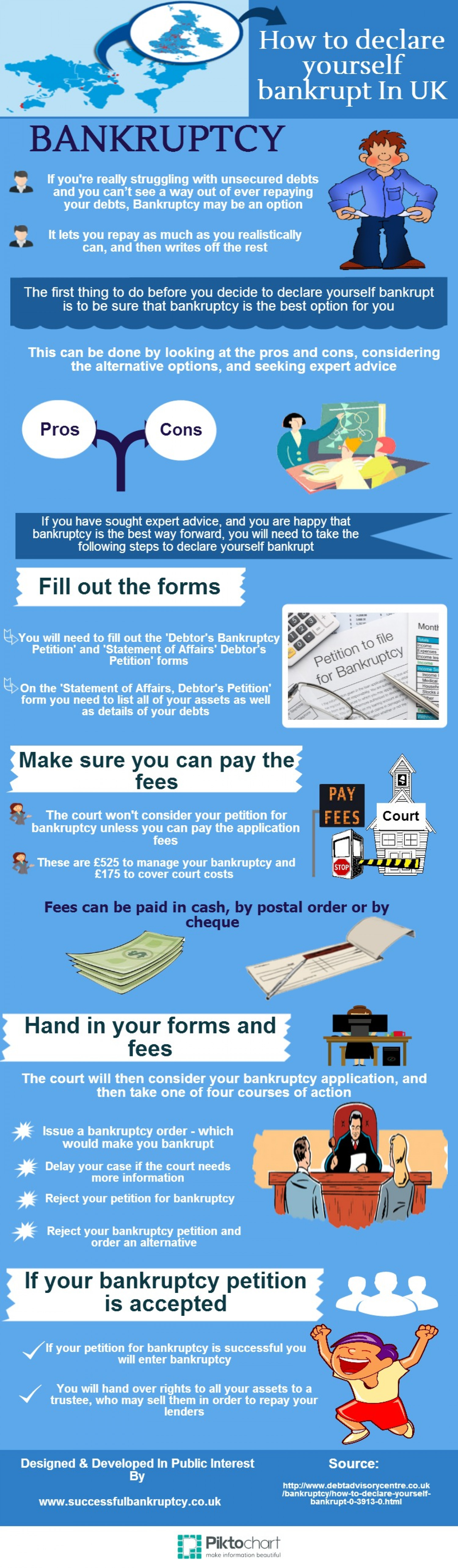 How to Declare Yourself Bankrupt in UK Infographic