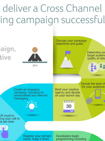 How to Deliver a Cross Channel Marketing Campaign Successfully Infographic