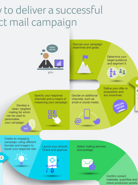 How to Deliver a Successful Direct Mail Campaign Infographic