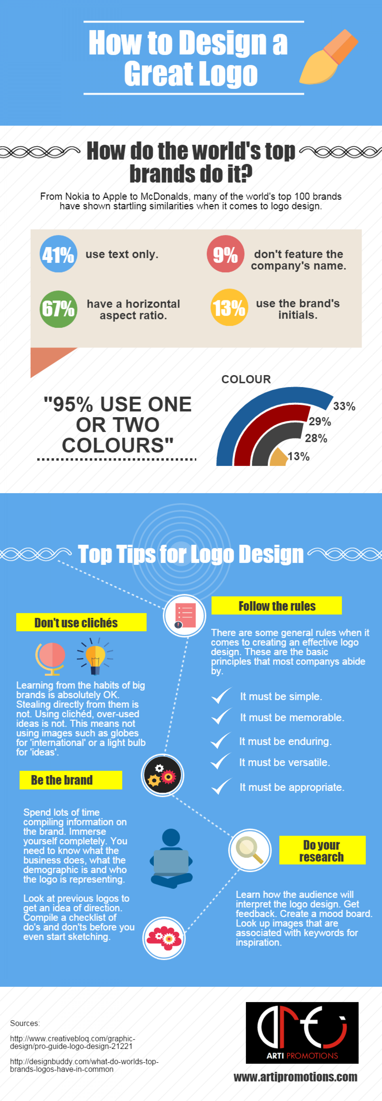 How to Design a Great Logo Infographic