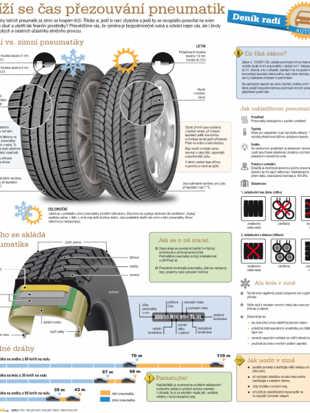 How to do it – changing tires Infographic