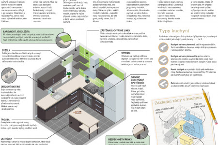 How to do it – kitchen Infographic