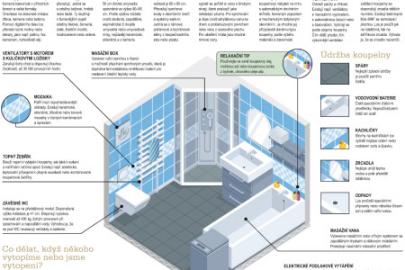 How to do it – bathrooms Infographic