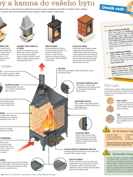 How to do it – fireplaces and heaters Infographic