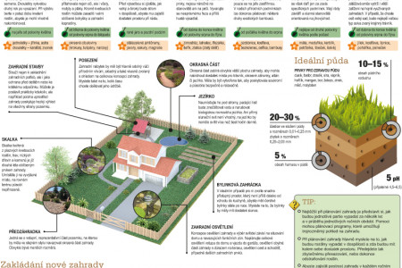 How to do it –Garden foundation Infographic