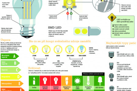 How to do it – lighting Infographic