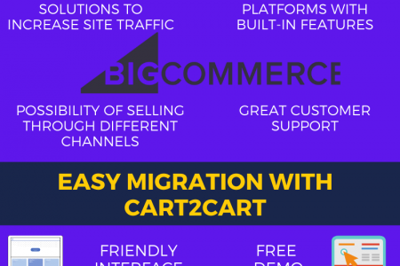 How To Do Magento To BigCommerce Migration Infographic