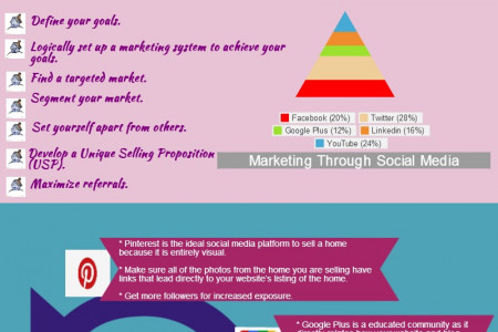 How to do Real Estate Marketing through Social Media? Infographic