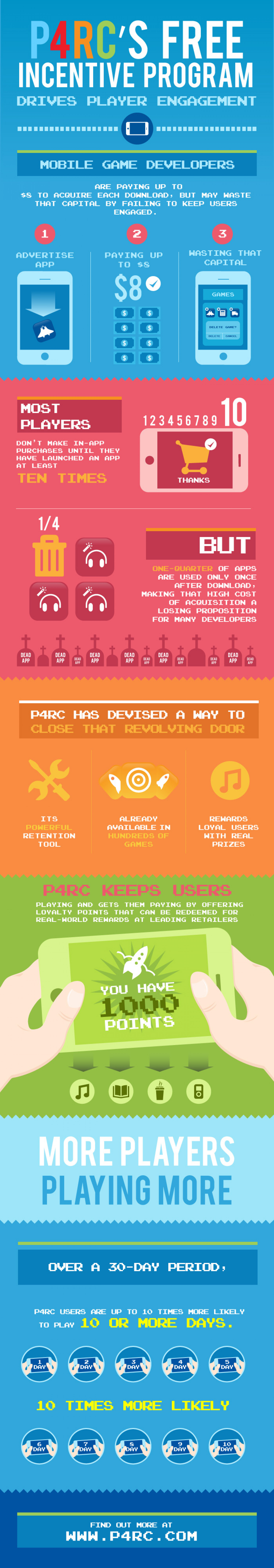 How To Drive Player Engagement In Mobile Games Infographic