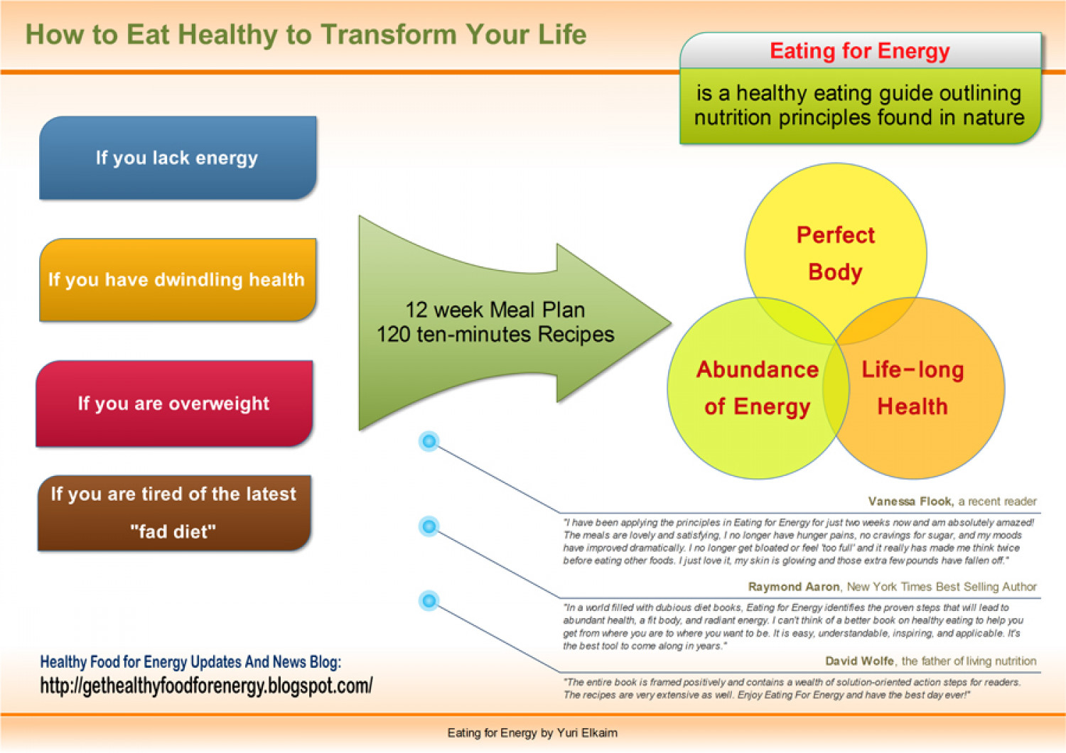 How to Eat Healthy to Transform Your Life Infographic