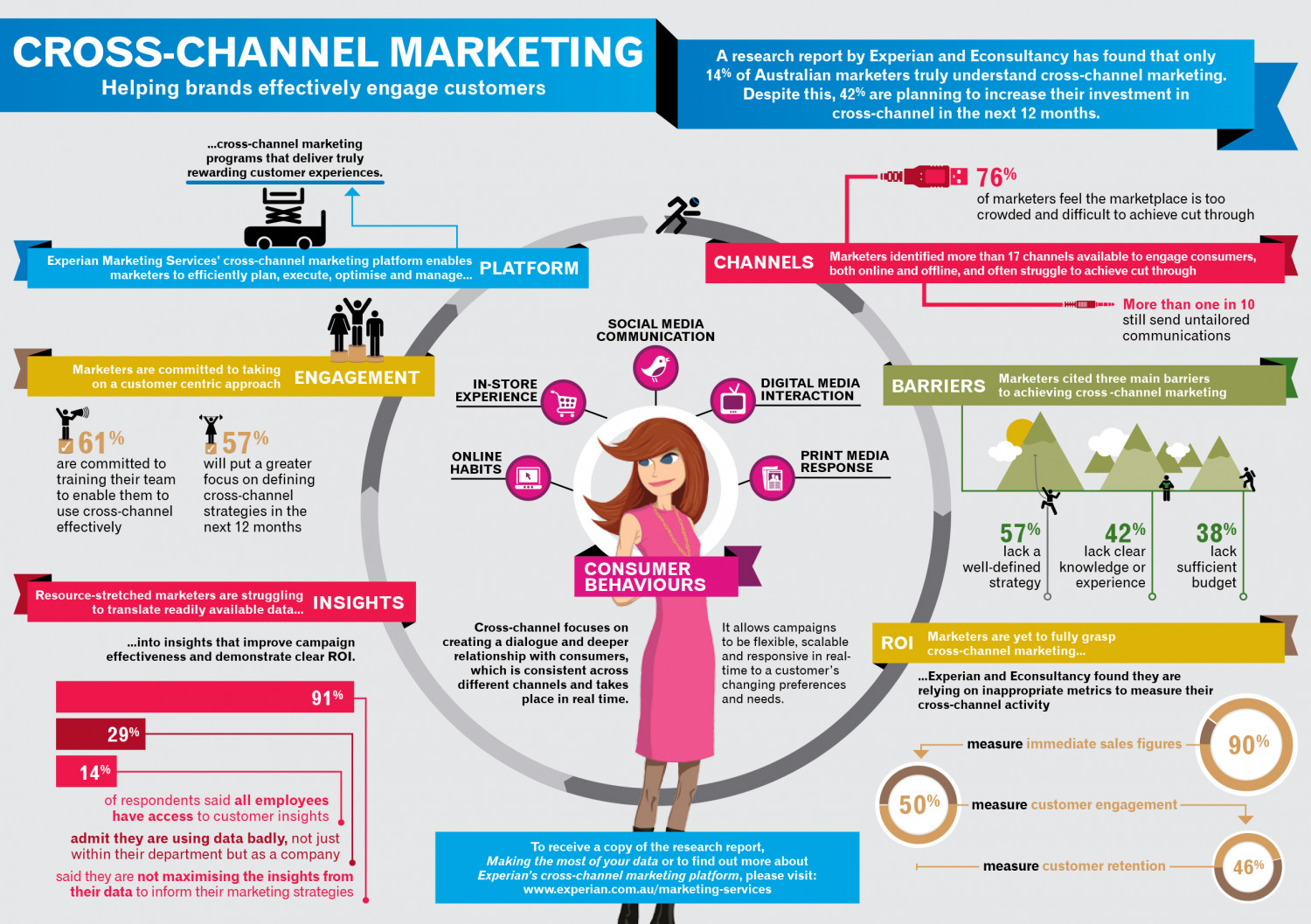 How to effectively engage customers - Cross Channel Marketing Infographic