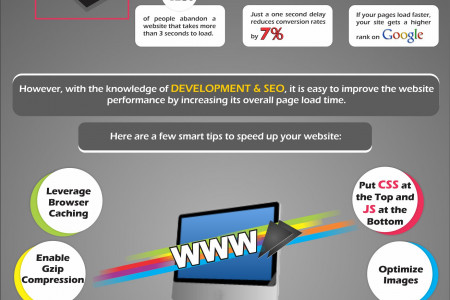 How to Effectively Speed your website Infographic