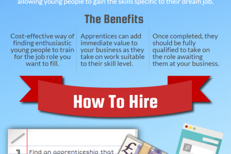 How To Employ An Apprentice Infographic