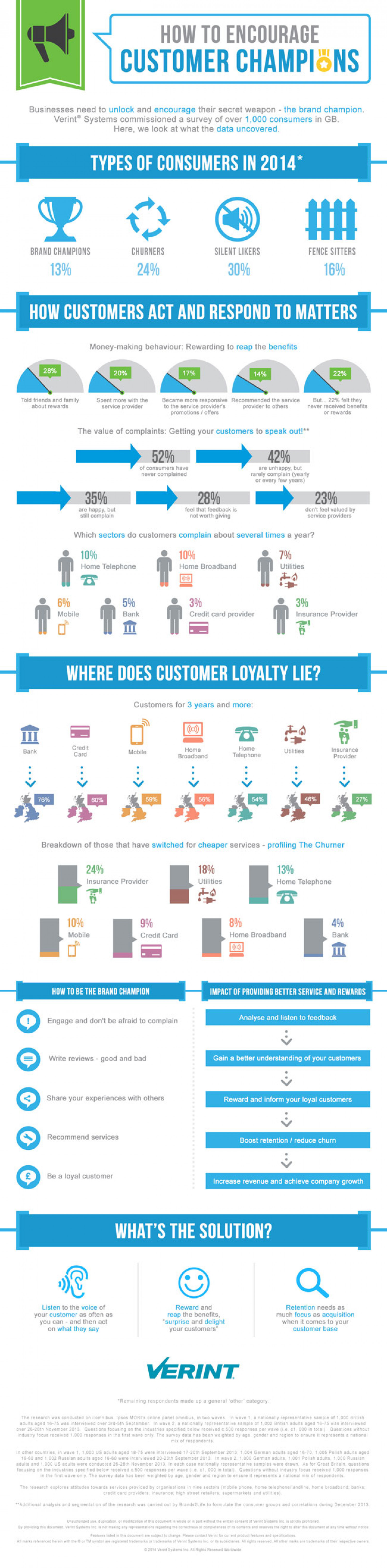 How to Encourage Customer Champions Infographic