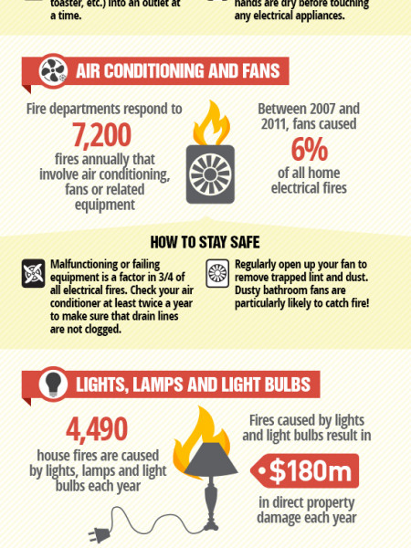 How to Extinguish Electrical Fire Risks Infographic