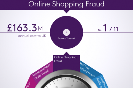 How to Fight Fraud - Interactive Tool for Fraud Prevention Infographic