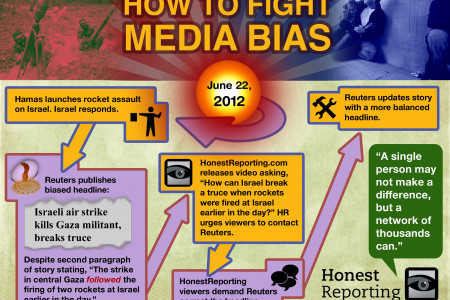 How to Fight Media Bias Infographic