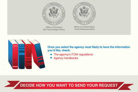 How to File a Freedom of Information Act Request Infographic