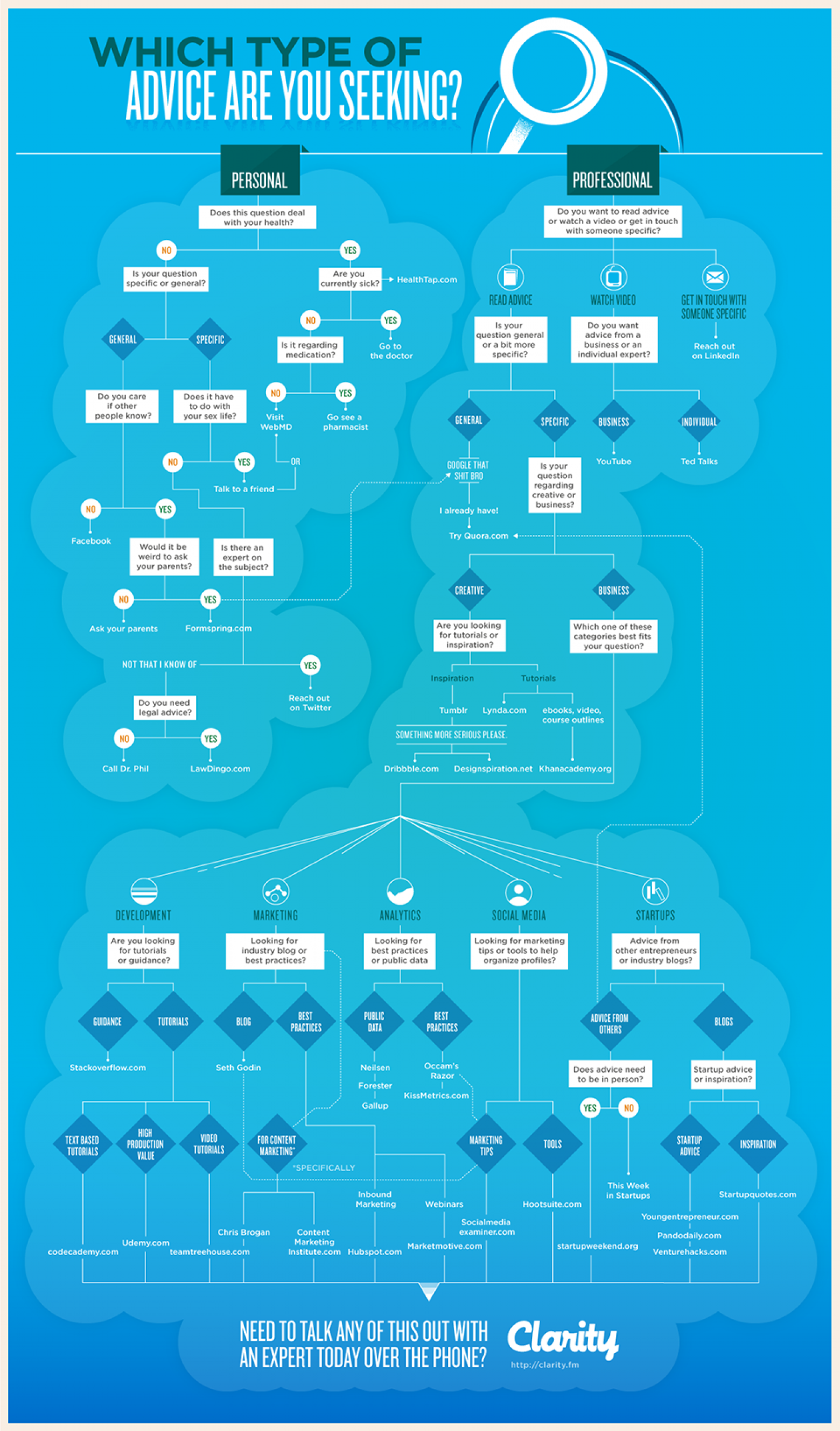 How to Find Great Advice for Just About Anything Infographic