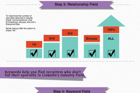 HOW TO: Find Recruiters on LinkedIn Infographic