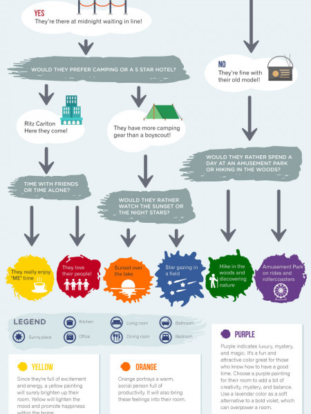 How to find the perfect art gift for family and friends Infographic