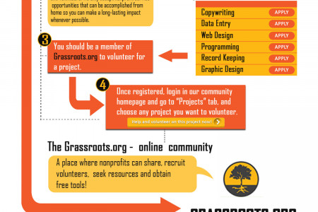 How to find volunteer Opportunities? Infographic