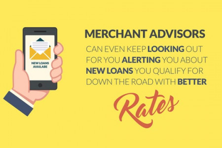 How To Finds The Perfect Lender For Small Business Loans Infographic
