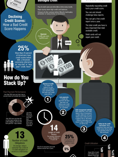 How To Fix Your Bad Credit Score Infographic