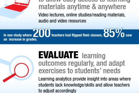 How to flip a classroom Infographic