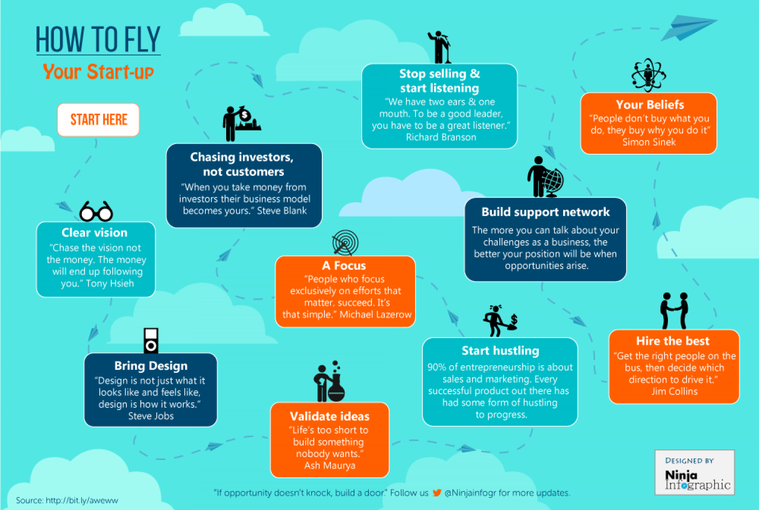 How to Fly Your Start-Up Infographic