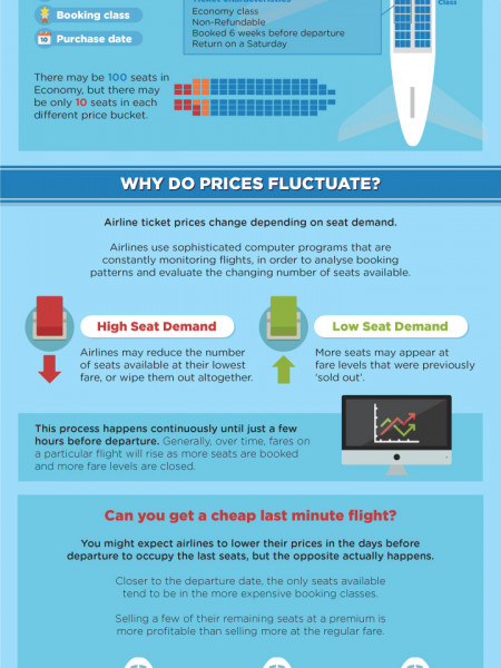 How To Get A Cheap Flight Infographic