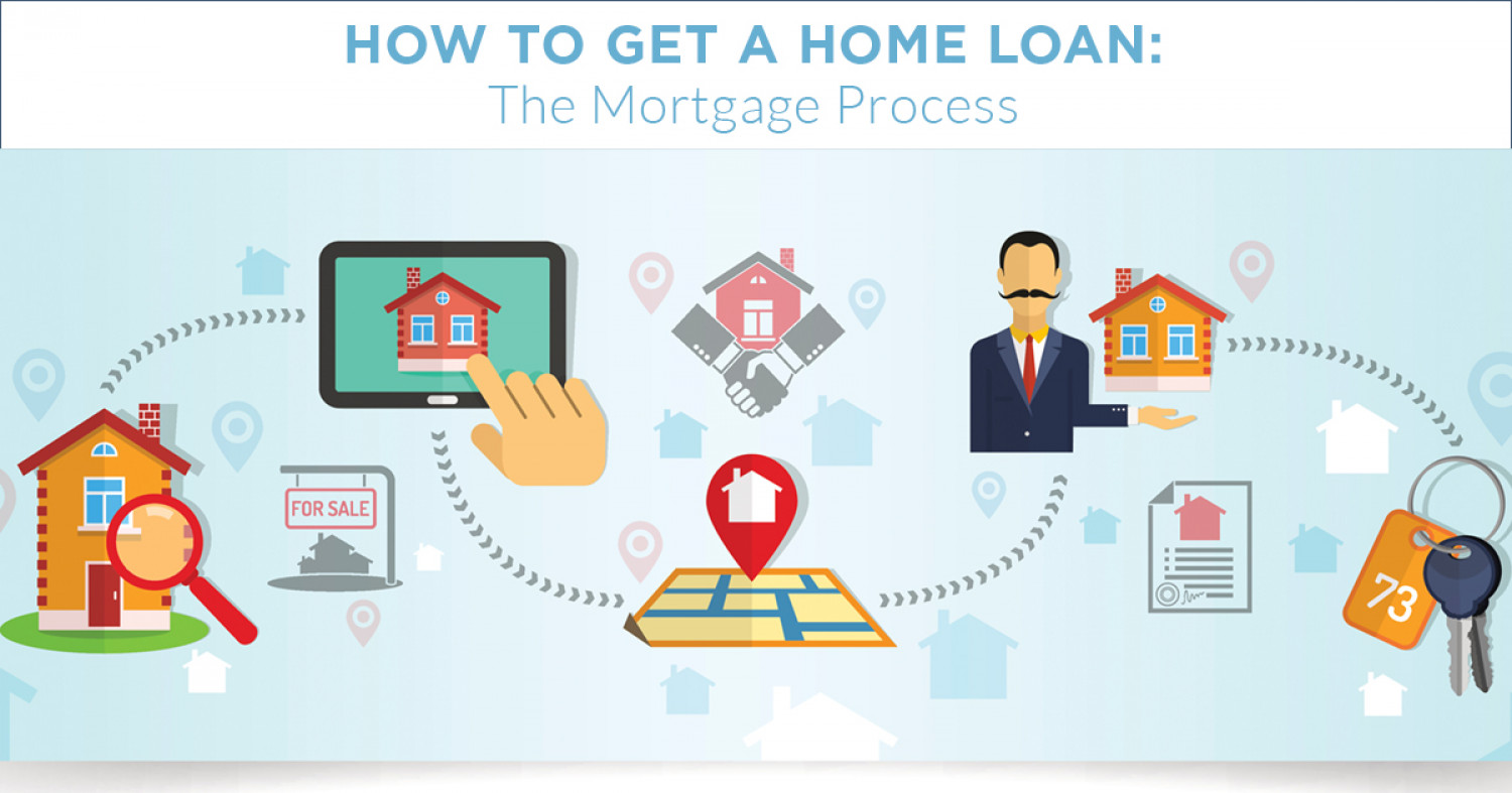 How to get a home loan the mortgage process for How does a mortgage work when building a home