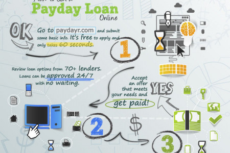 How to Get a Payday Loan Online Infographic