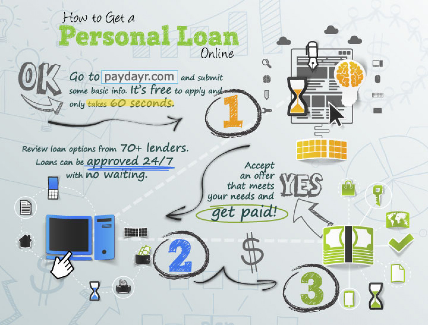 How to Get a Personal Loan Online   Visual.ly