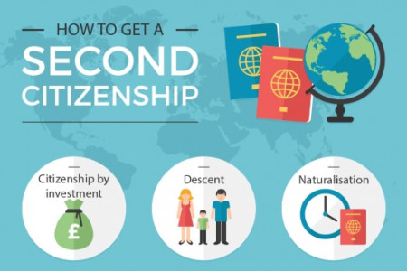 How to get a second citizenship Infographic