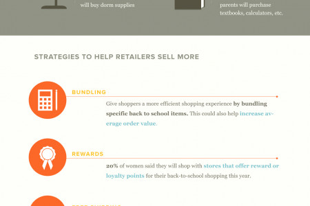How to Get an A+ in Selling Strategies: Infographic