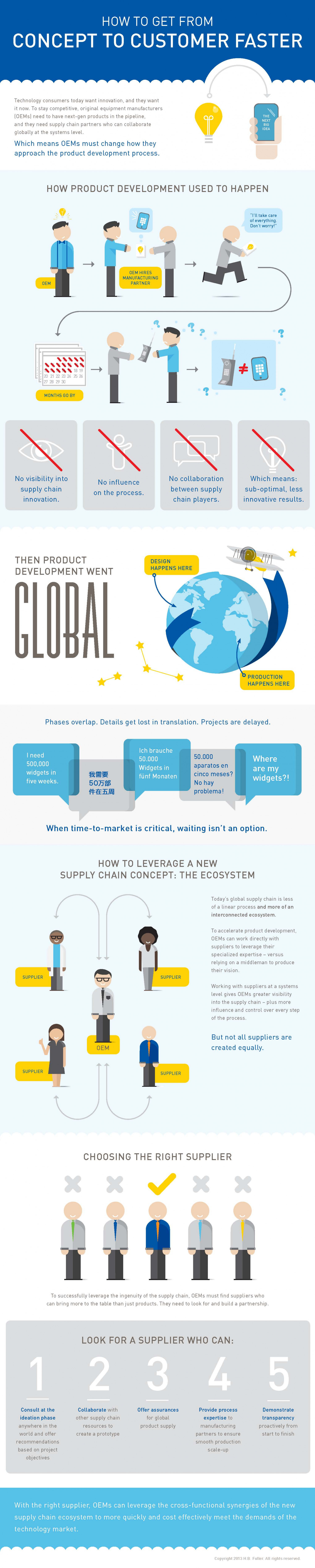 How To Get From Concept to Customer Faster In Electronics Materials Manufacturing Infographic