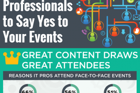 How to Get IT Professionals to Say Yes to Your Events Infographic